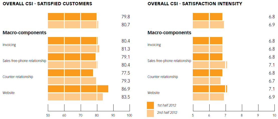 Chart No. 11 - ELECTRICITY SERVICE – PROTECTED MARKET SALES: OVERALL CUSTOMER SATISFA CTION CSI AND SATISFA CTION INTENSITY CSI AND ON MACRO-COMPONENTS (1ST and 2ND half OF 2012)