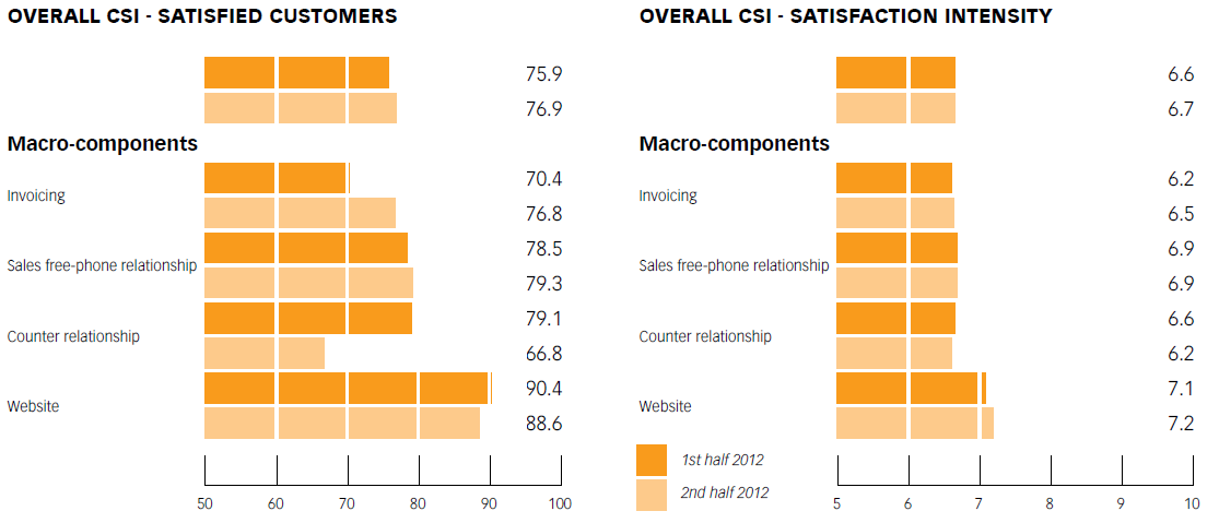 Chart No. 12 - ELECTRICITY SERVICE – free MARKET SALES: OVERALL CUSTOMER SATISFA CTION CSI AND SATISFA CTION INTENSITY CSI AND ON MACRO-COMPONENTS (1ST and 2ND half OF 2012)