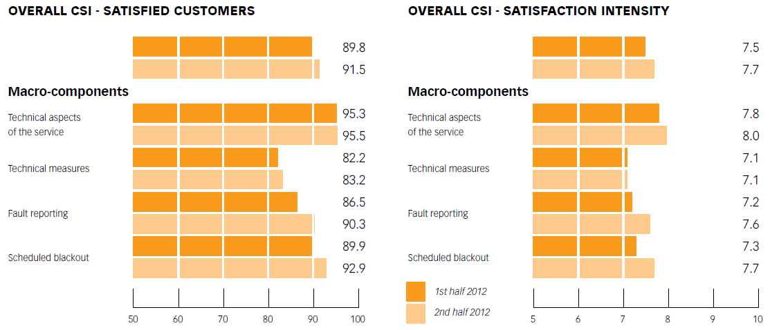 Chart No. 13 - ELECTRICITY SERVICE - NETWORK: OVERALL CUSTOMER SATISFA CTION CSI AND SATISFA CTION INTENSITY CSI AND ON MACRO-COMPONENTS (1ST and 2ND half of 2012)
