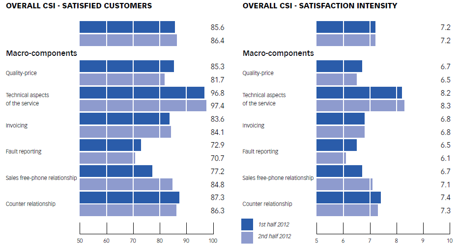 Chart No. 14 - WATER SERVICE: OVERALL CUSTOMER SATISFA CTION CSI AND SATISFA CTION INTENSITY CSI AND ON MACRO-COMPONENTS (1ST and 2ND half of 2012)