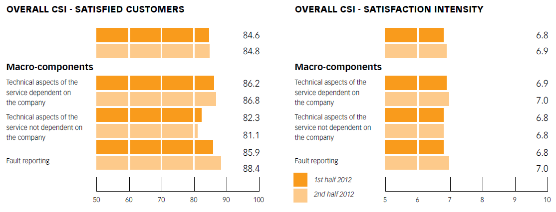 Chart No. 15 - PUBLIC LIGHTING SERVICE: OVERALL CUSTOMER SATISFA CTION CSI AND SATISFA CTION INTENSITY CSI AND ON MACRO-COMPONENTS (1ST and 2ND half of 2012)