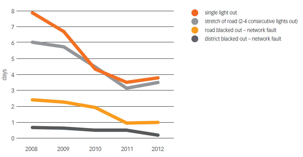 Chart No. 16 - TREND IN ACEA PERFORMANCE FOR REPAIRING PUBLIC LIGHTING FA ULTS (2008-2012)