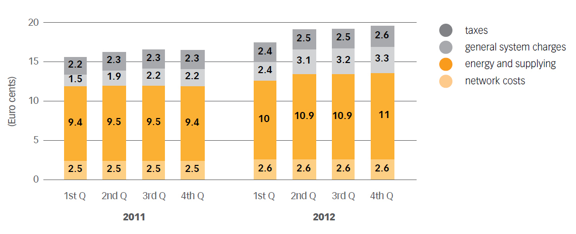 Chart No. 19 – ELECTRICITY PRICE TREND FOR A TYPICAL HOUSEHOLD CONSUMER (€ CENTS/KWH) (2011 -2012)