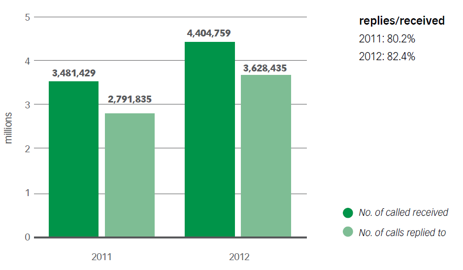 Chart No. 20 – TOTAL TELEPHONE TRAFFIC OF ACEA FREE-PHONE NUMBERS (2011-2012)