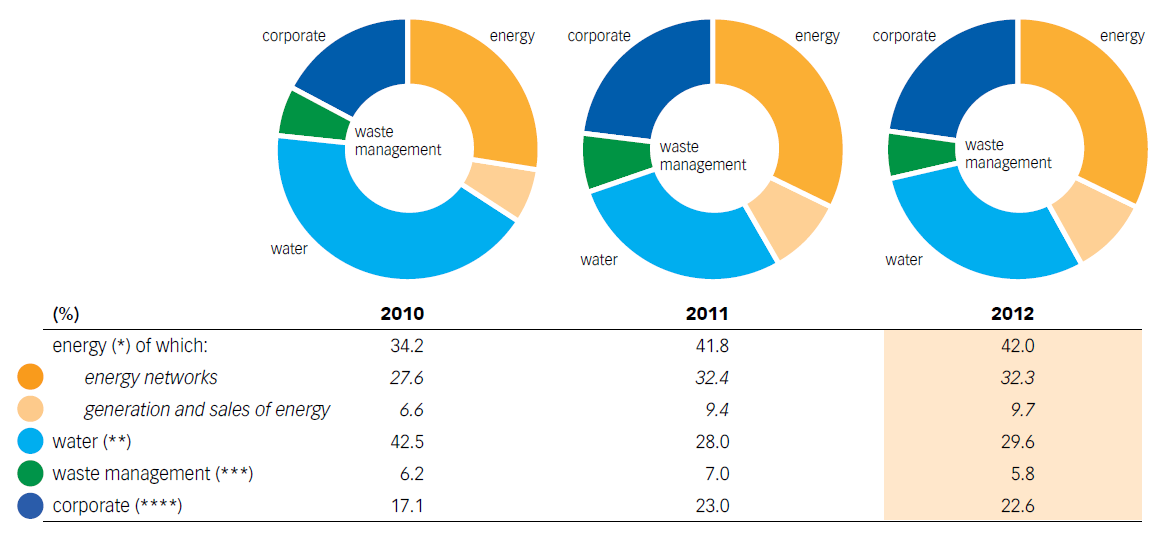 Chart No. 24 – BREAKDOWN OF THE COSTS FOR SUPPLIES (GOODS, SERVICES, WORK) BY BUSINESS SEGMENT (2010-2012)