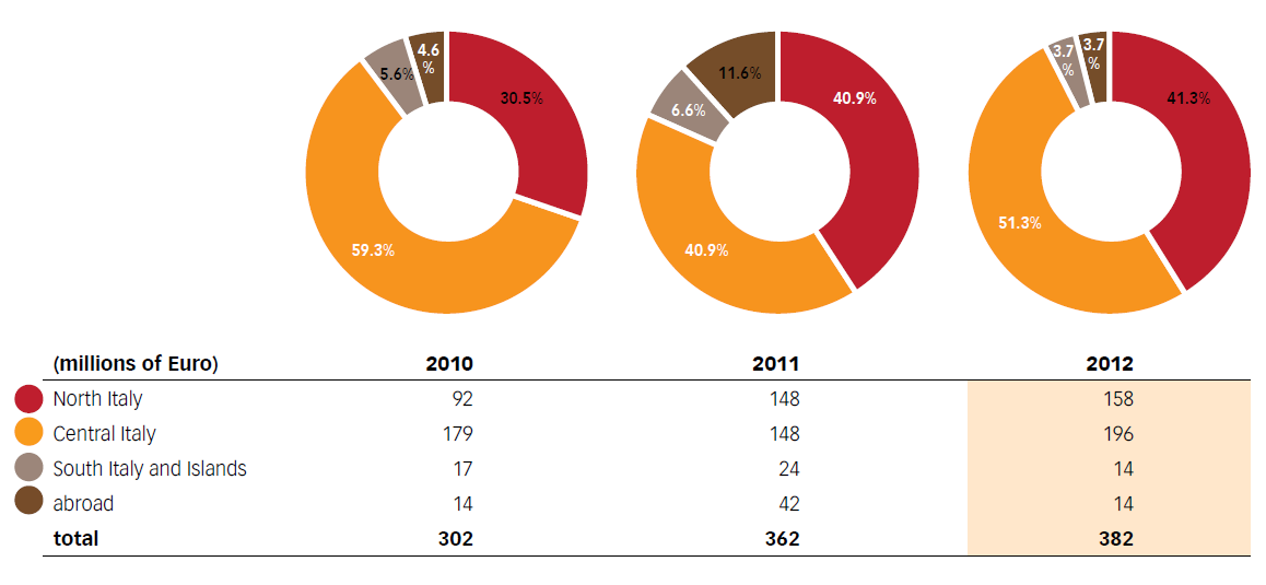 Chart No. 25 – GEOGRAPHIC DISTRIBUTION OF THE SUPPLIERS AND THE AMOUNTS FOR THE PROCUREMENT OF GOODS AND SERVICES, IN ITALY AND ABROAD (2010-2012)