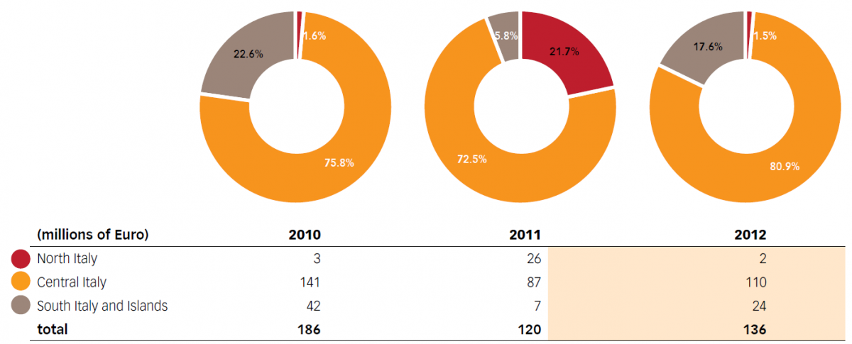Chart No. 26 – GEOGRAPHIC DISTRIBUTION OF THE AMOUNTS FOR WORK CONTRACTED OUT (2010-2012)