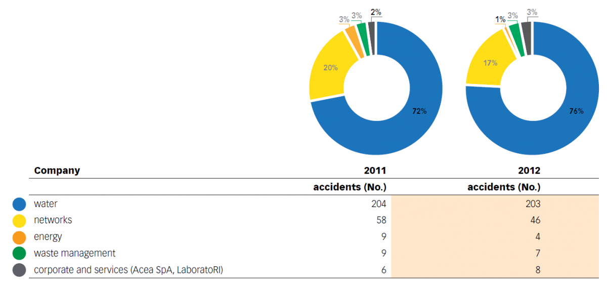 Chart No. 27 - BREAKDOWN OF ACCIDENTS BY BUSINESS AREA (2011-2012)