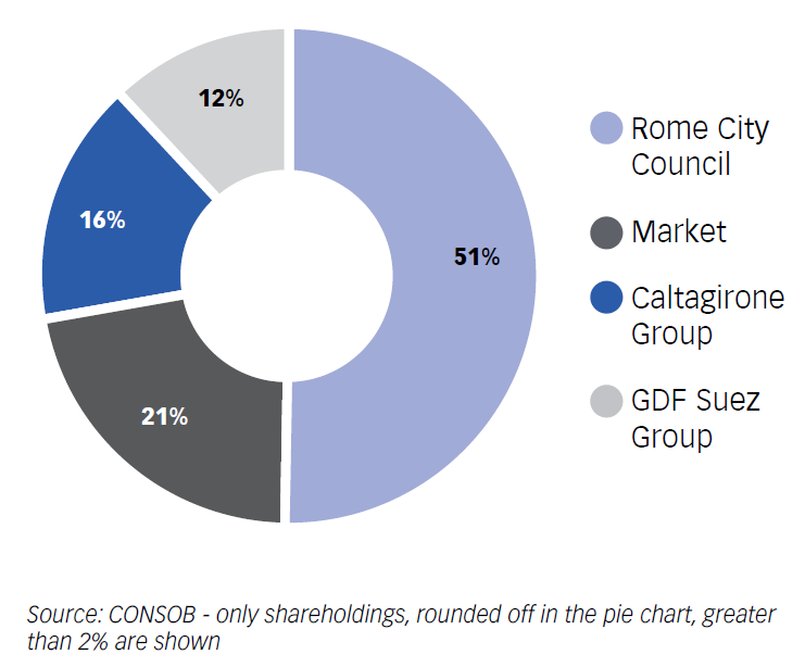 Chart No. 3 – THE SHAREHOLDING STRUCTURE AS OF 31 DECEMBER 2011