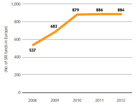 Chart No. 30 – OVERALL NUMBER OF SRI FUNDS IN EUROPE (2008-2012)