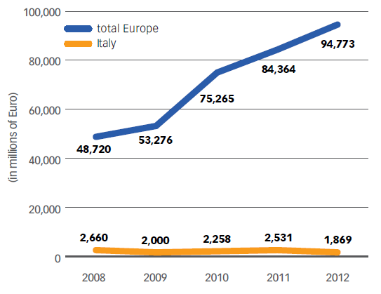 Chart No. 31 - TOTAL ASSETS UNDER MANAGEMENT FOR SRI FUNDS IN EUROPE AND ITALY (2008-2012)