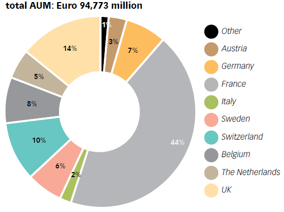Chart No. 32 - ASSETS UNDER MANAGEMENT FOR SRI FUNDS BY COUNTRY (2012)