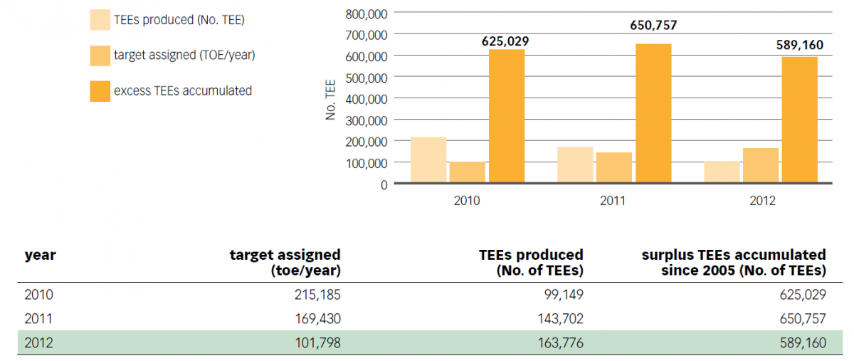 Chart No. 34 - ENERGY SAVING TARGETS ASSIGNED TO ACEA DISTRIBUZIONE, SURPLUS TEEs (Energy Efficiency Certificates) PRODUCED (2010 – 2012)
