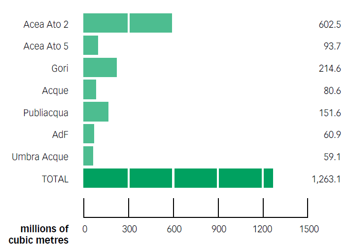 Chart No. 37 – VOLUMES OF DRINKING WATER INTRODUCED INTO THE NETWORK: BY COMPANY (2012)