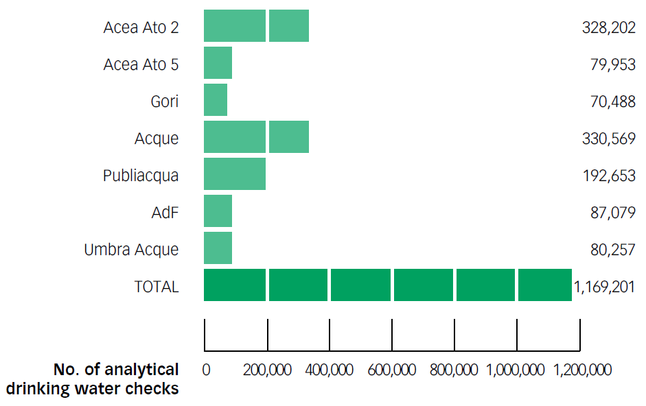 Chart No. 38 – Analytical checks on drinking water: totals and by company (2012)
