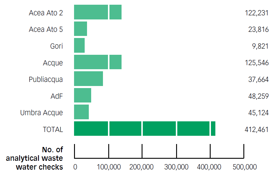 Chart No. 39 – ANALY TICAL CHECKS ON WASTE WATER: TOTALS AND BY COMPANY (2012)