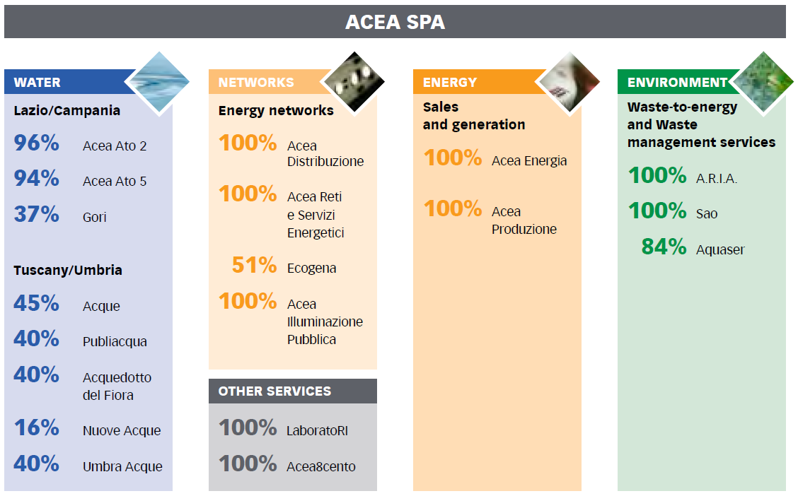 Chart No. 4 - OPERATIONAL SET-UP AS OF 31 DECEMBER 2012 (direct investee companies of Acea SpA)
