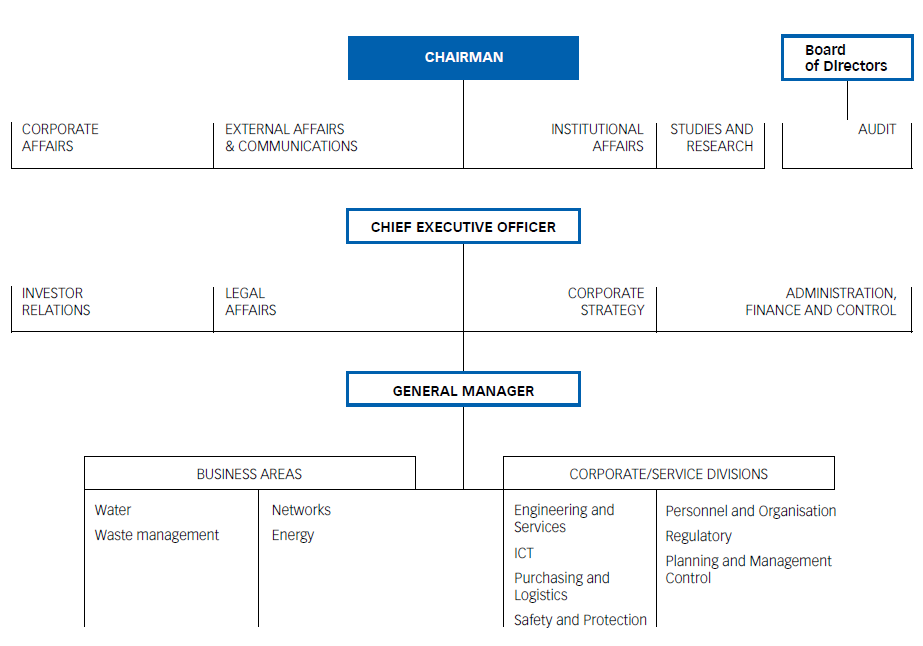 Chart No. 6- ACEA SPA ORGANISATION CHART AS OF 31 DECEMBER 2012