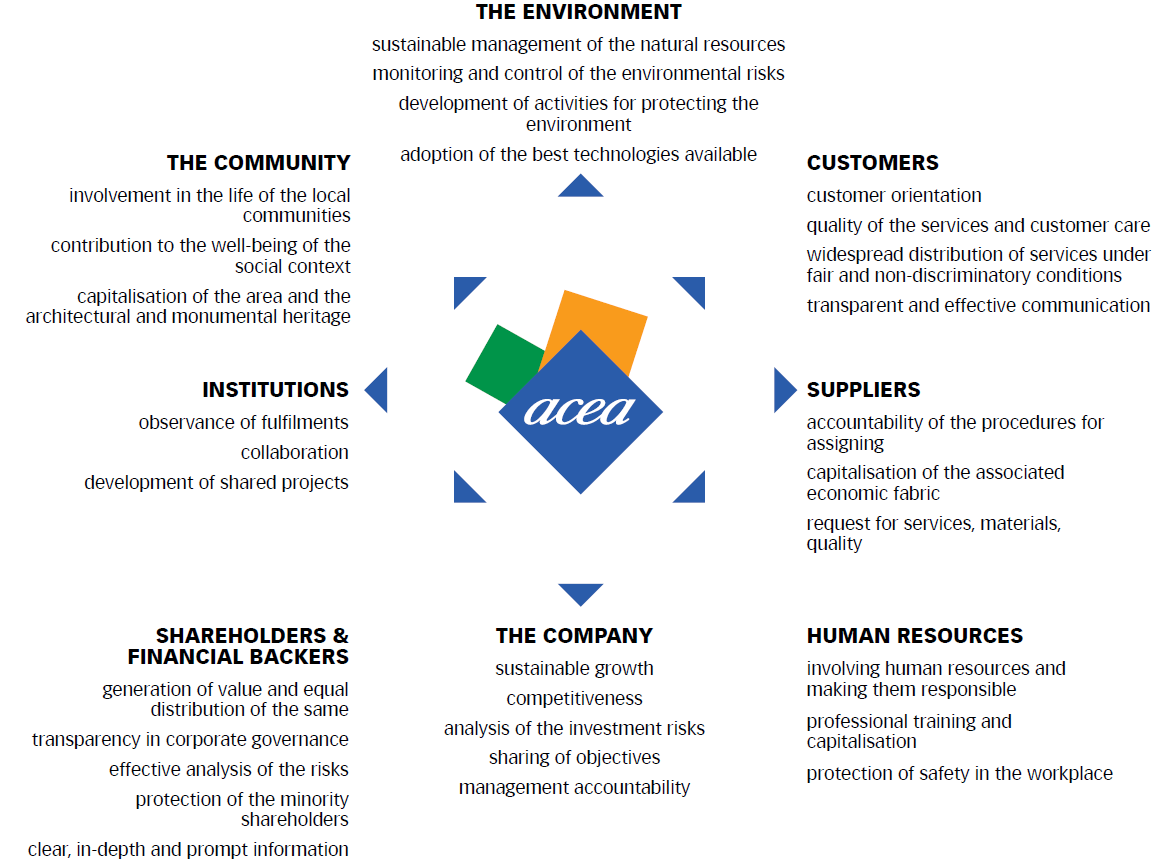 Chart No. 9 - THE ACEA VALUES SYSTEM VIS-À-VIS THE STAKEHOLDERS