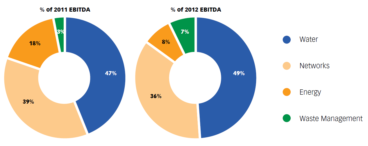 Chart No. 5 – CONTRIBUTION OF THE BUSINESS SEGMENTS TO THE OVERALL EBITDA (2011-2012)